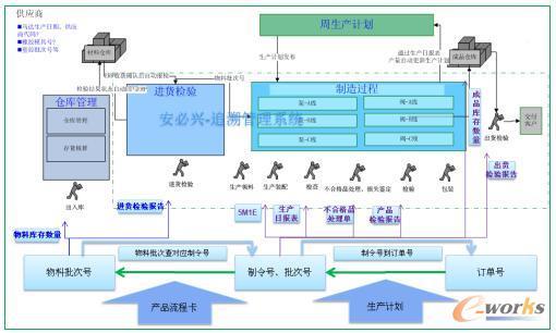 质量追溯管理系统业务流程图