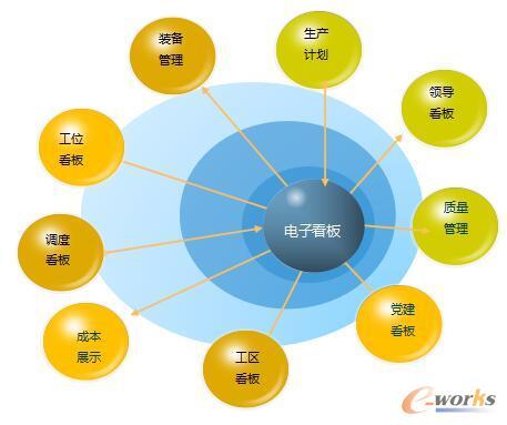 数字化工厂可视化管理系统