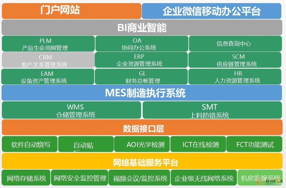 华联智造一体化管理系统(HIMS)规划建设蓝图