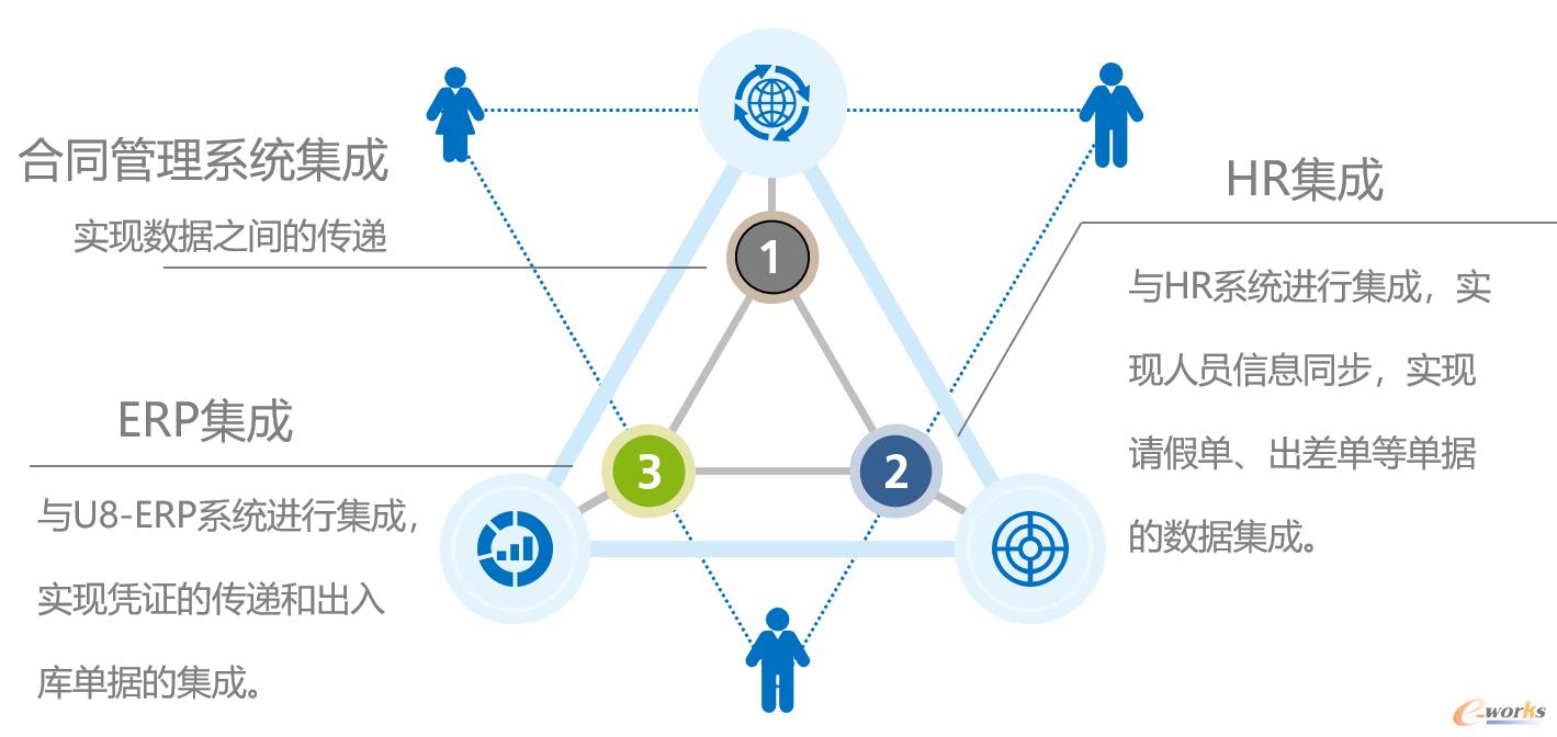协同管理平台与其它系统的集成