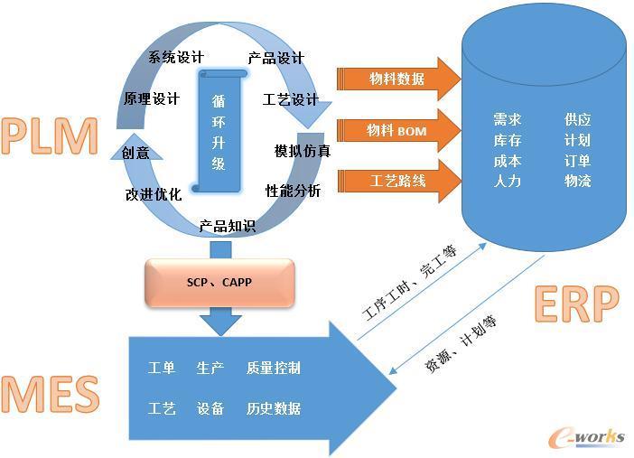 以MES为基础,关联相关系统,构造公司数据神经系统