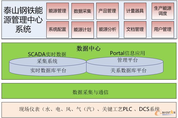 系统功能总体图