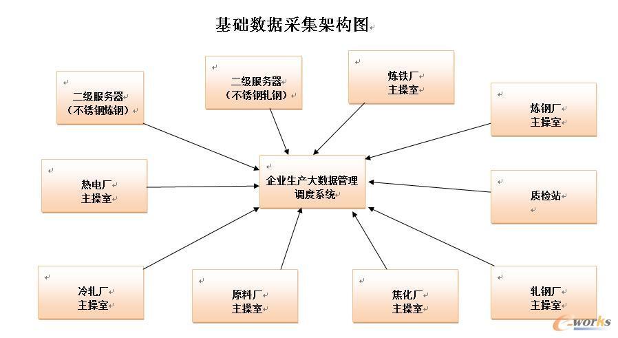 基础数据采集架构图