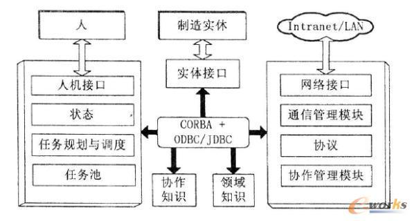 制造资源的封装模型图