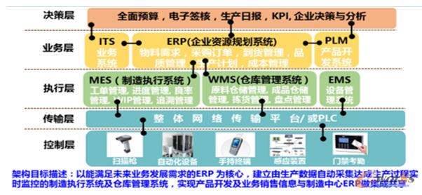 锂电池组智能车间项目架构