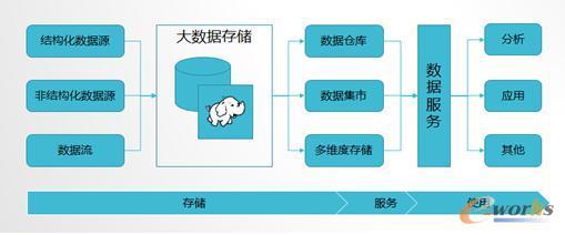 企业数据与大数据平台的架构
