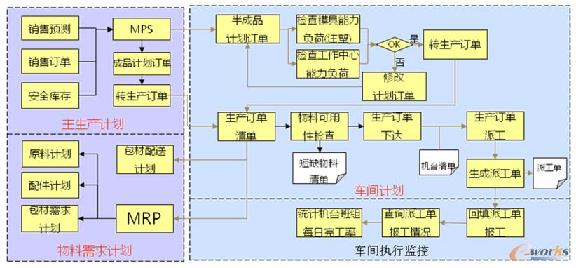 图5 ERP 生产管理示意图