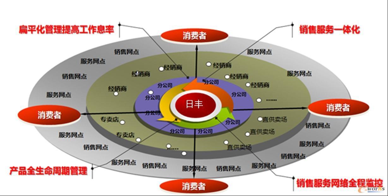 图6 渠道管理示意图