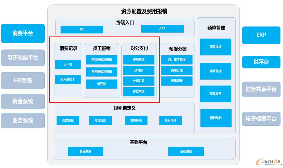图9 EMS费控系统全景图