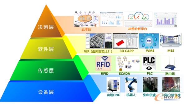 智能制造工业软件系统集成方案
