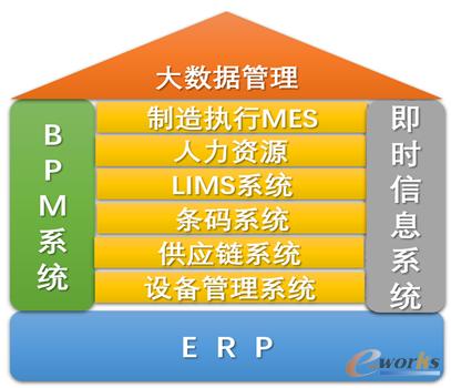 奥美公司软件系统规划