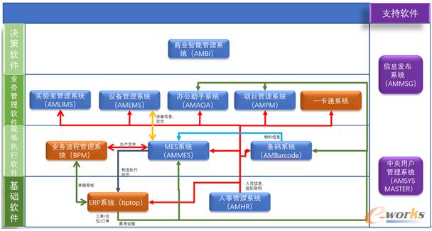 奥美公司软件系统逻辑图