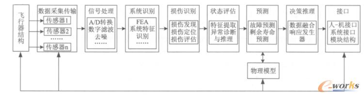 飞行器结构健康监测框架体系结构