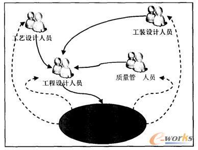 LCPT组通过MBD模型的信息交互方式