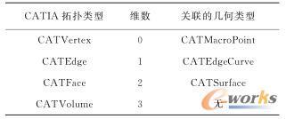 CATCell中的几何元素类型