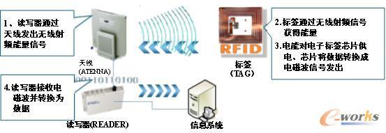 一套完整的RFID系统