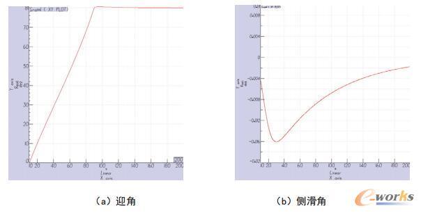 α=80°、β=0°时,模型姿态角变化曲线