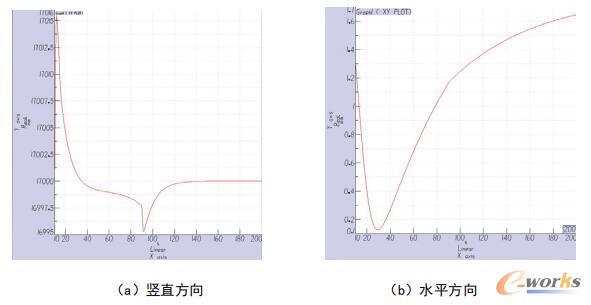 α=80°、β=0°时,模型中心位置变化曲线