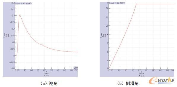 α=0°、β=30°时,模型姿态角变化曲线