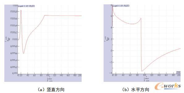 α=0°、β=30°时,模型中心位置变化曲线