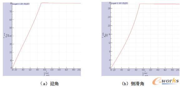 α=80°、β=30°时,模型姿态角变化曲线