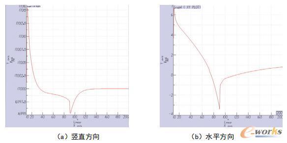 α=80°、β=30°时,模型中心位置变化曲线