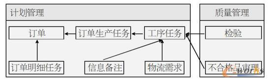 计划管理与质量管理ER简图