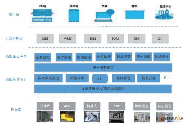 智能工厂系统架构图