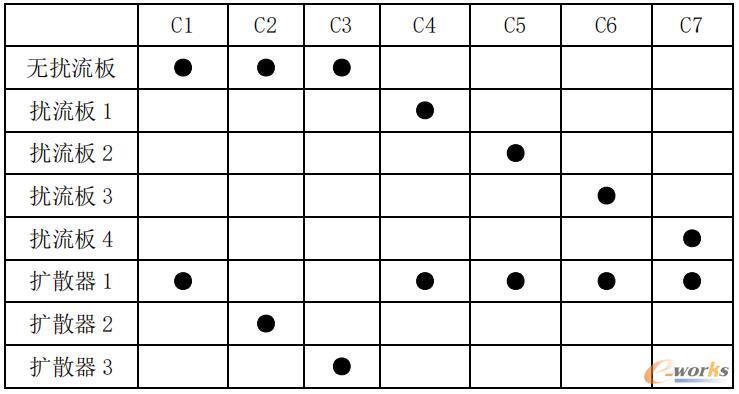 扰流板与扩散器组合方案
