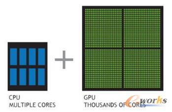 CPU与GPU架构比较