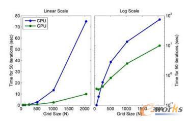 CPU与GPU计算时间比较
