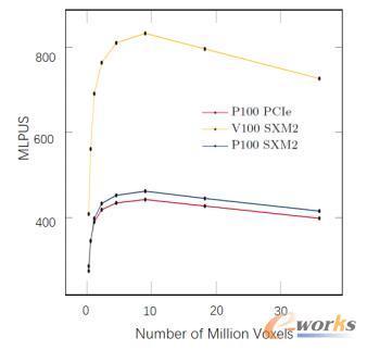 P100和V100性能对比