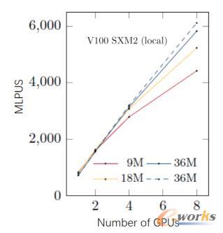 V100的多GPU加速曲线
