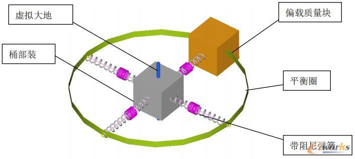 多体动力学模型