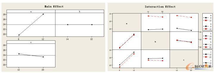 主效应分析和交互作用分析