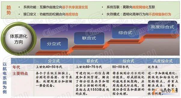复杂装备产品发展趋势