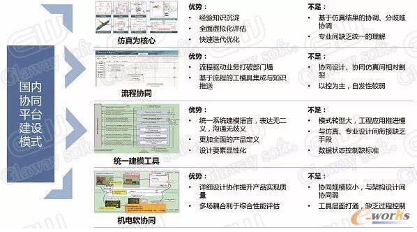 国内协同平台建设模式