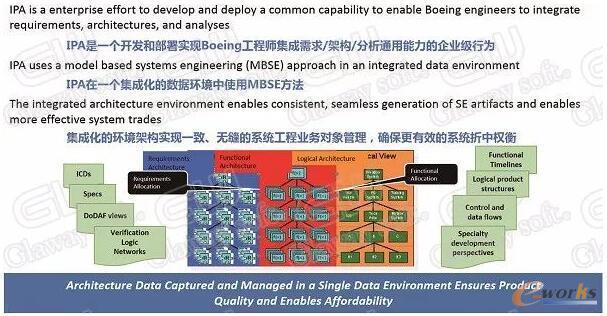 波音集成产品开发框架构建