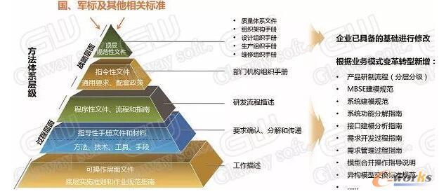 创新方法体系构建