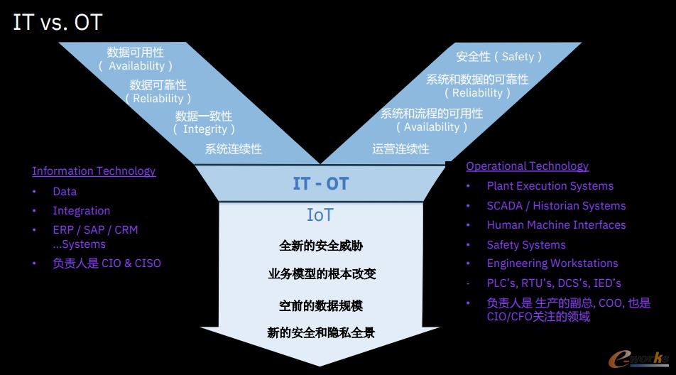 OT环境与IT环境的比较