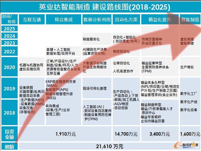 英业达智能制造建设路线图(2018-2025)