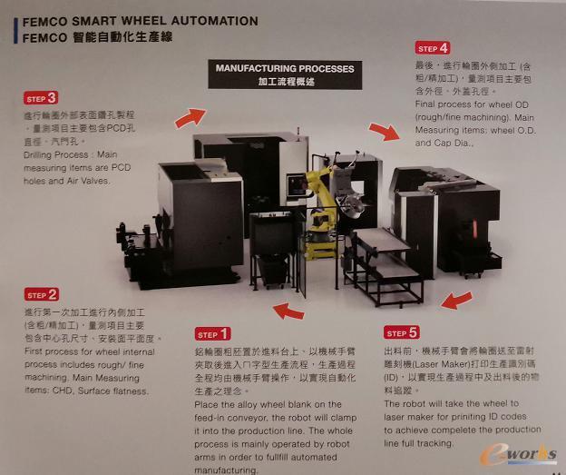 智能化铝轮圈生产线示意图