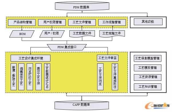 CAPP与PDM集成框架