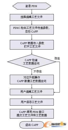 工艺文件编辑/升版流程