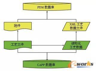 工艺数据存储管理