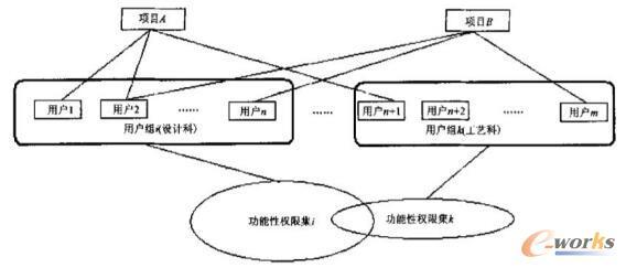 人员组织结构与功能性权限分配
