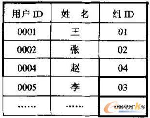 用户-组表