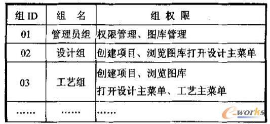 组-组权限表