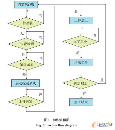 动作流程图