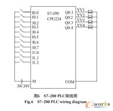 S7-200 PLC接线图